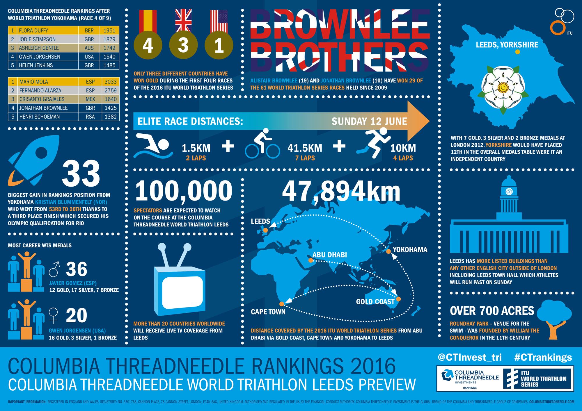 infographics itu world triathlon series