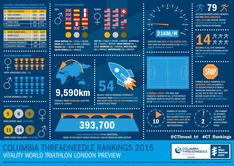 Infographics | ITU World Triathlon Series